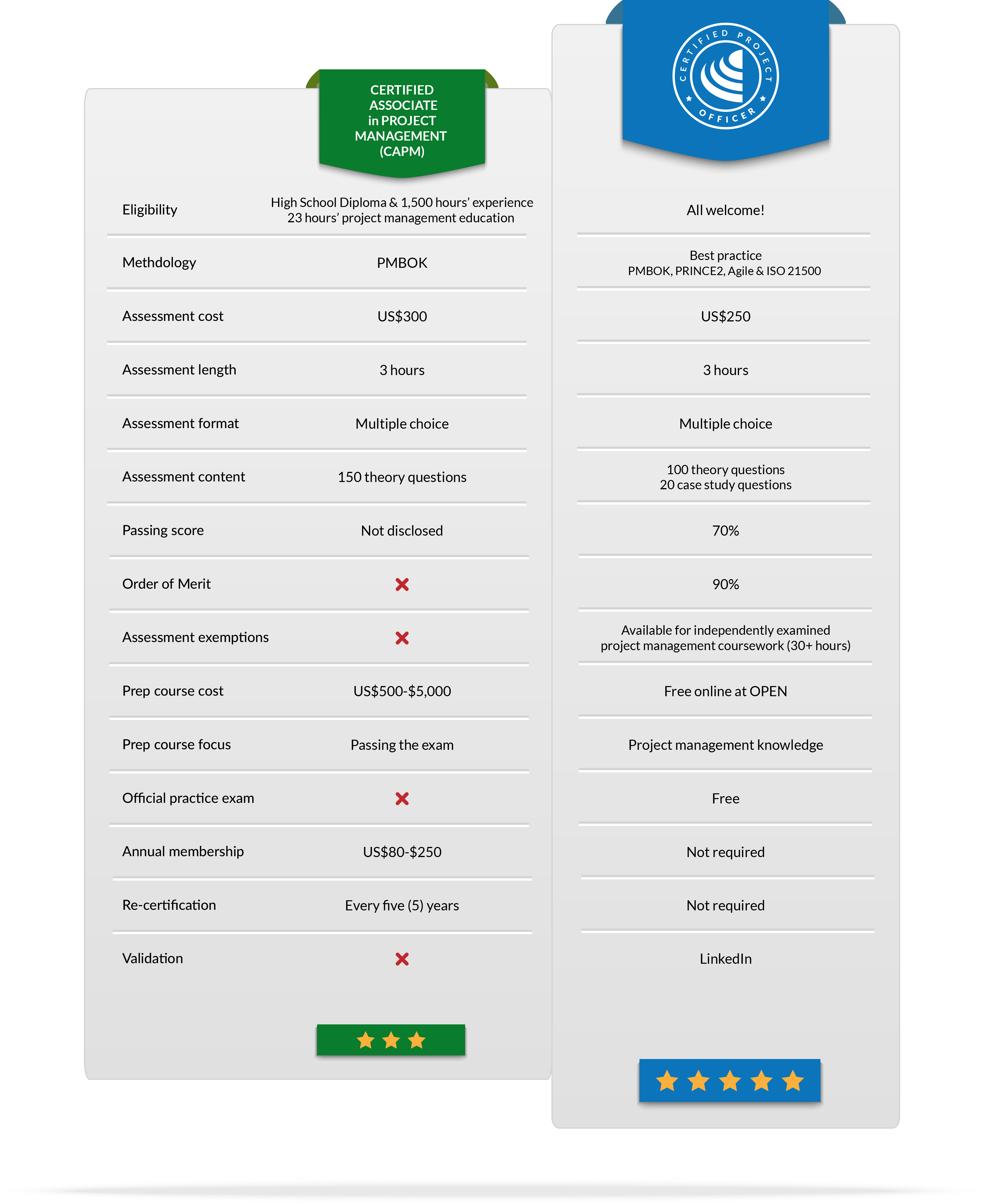 Certified project officer cpo institute of project management how does cpo compare to other certifications 1betcityfo Gallery