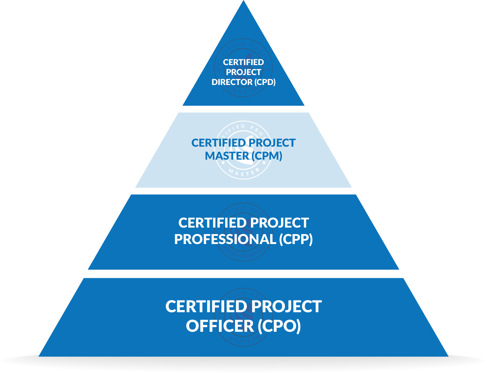 Certified Project Master Cpm Institute Of Project Management