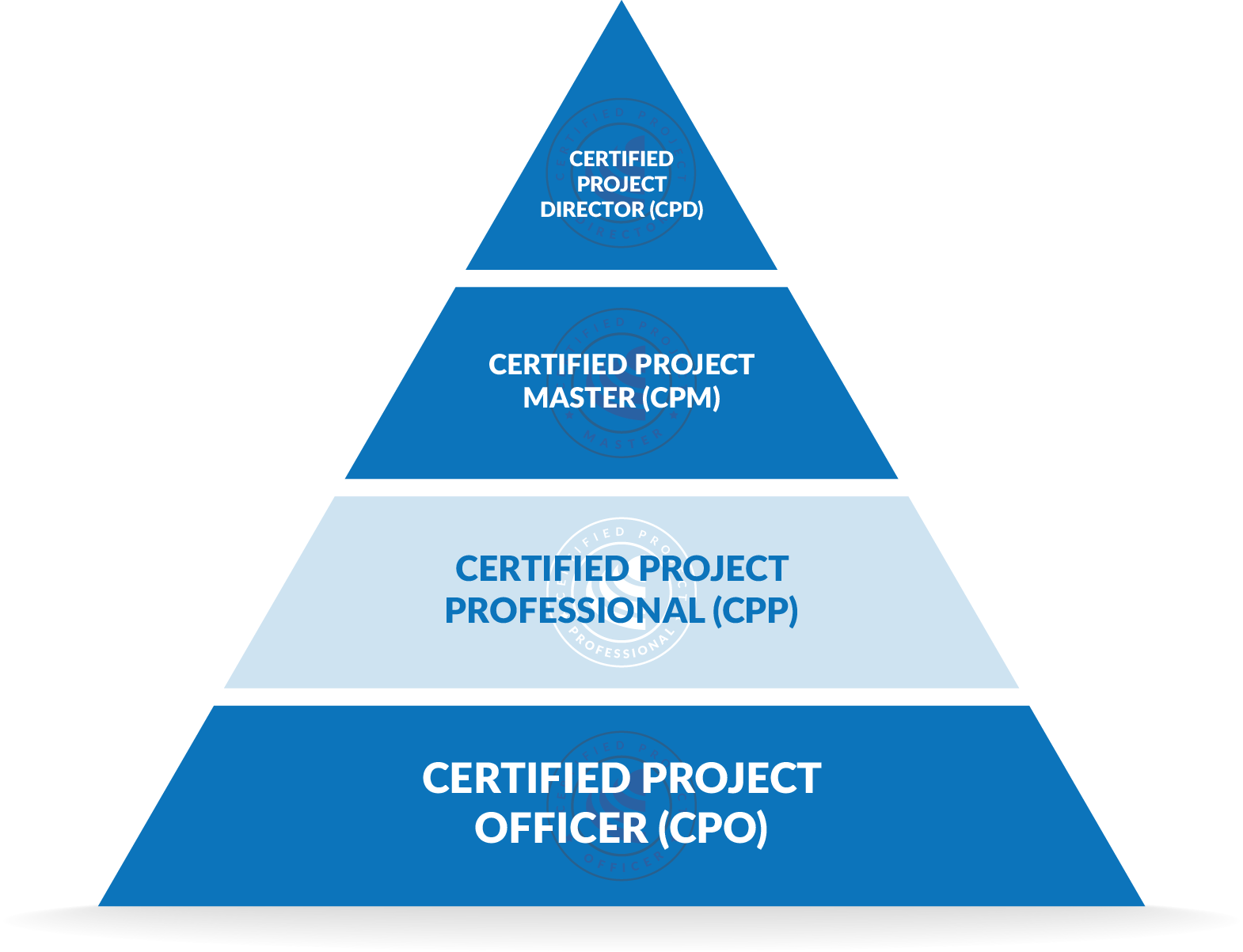 Certified project professional cpp institute of project management institute of project management credentials validate contemporary best practices in the discipline of project management by not slavishly adhereing to or xflitez Image collections